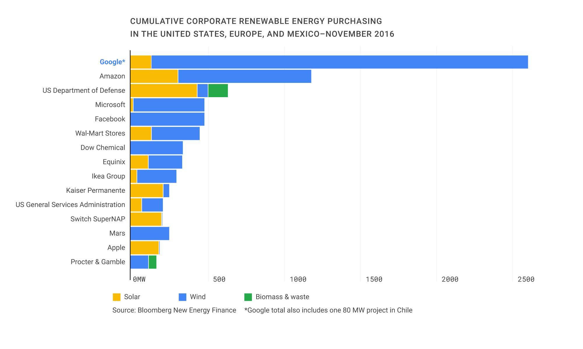 Google Yenilenebilir Enerji Hedefi